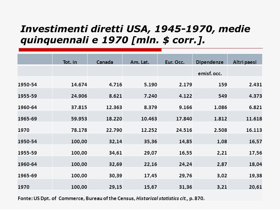 Investimenti diretti USA, 1945-1970, medie quinquennali e 1970 [mln